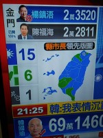 DPP only win in 6 districts, KMT turn the situation and dominate the election for 15 districts